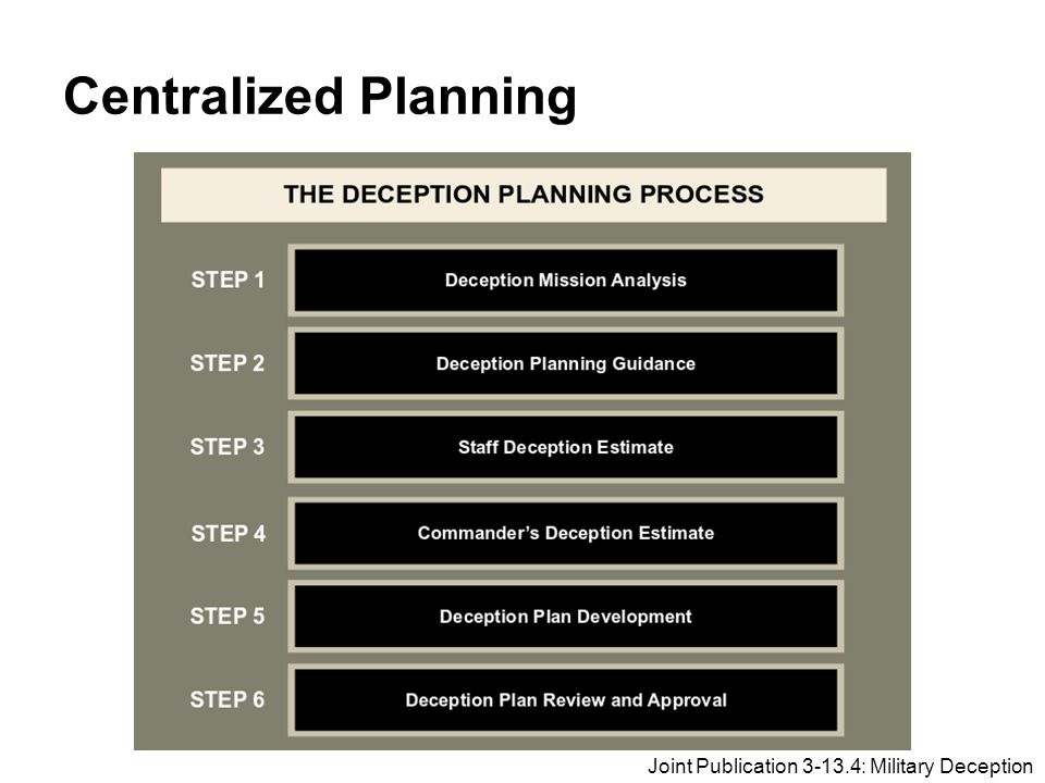 Centralized Planning Joint Publication 3-13.4: Military Deception