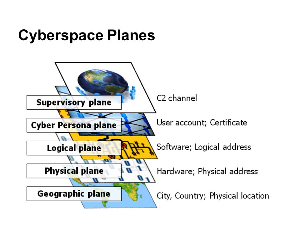 Cyberspace Planes Deception effort should consider all aspects of the information environment: physical, informational, and cognitive dimensions.