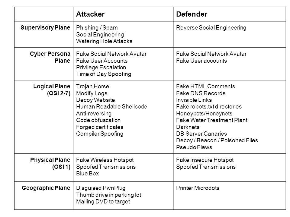 Attacker Defender Supervisory Plane Phishing / Spam Social Engineering
