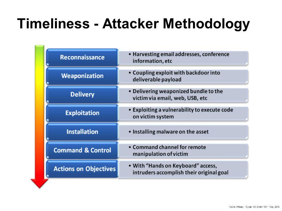 Timeliness - Attacker Methodology