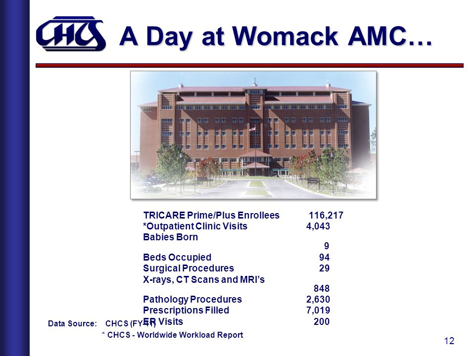 A Day at Womack AMC… TRICARE Prime/Plus Enrollees 116,217