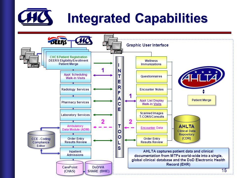 Integrated Capabilities