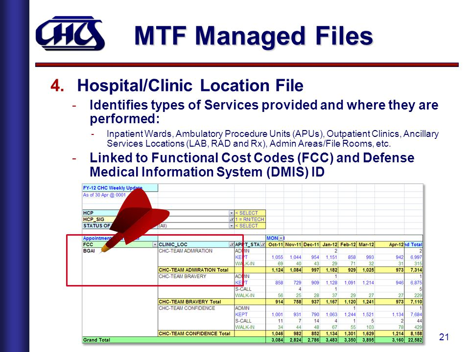 MTF Managed Files Hospital/Clinic Location File