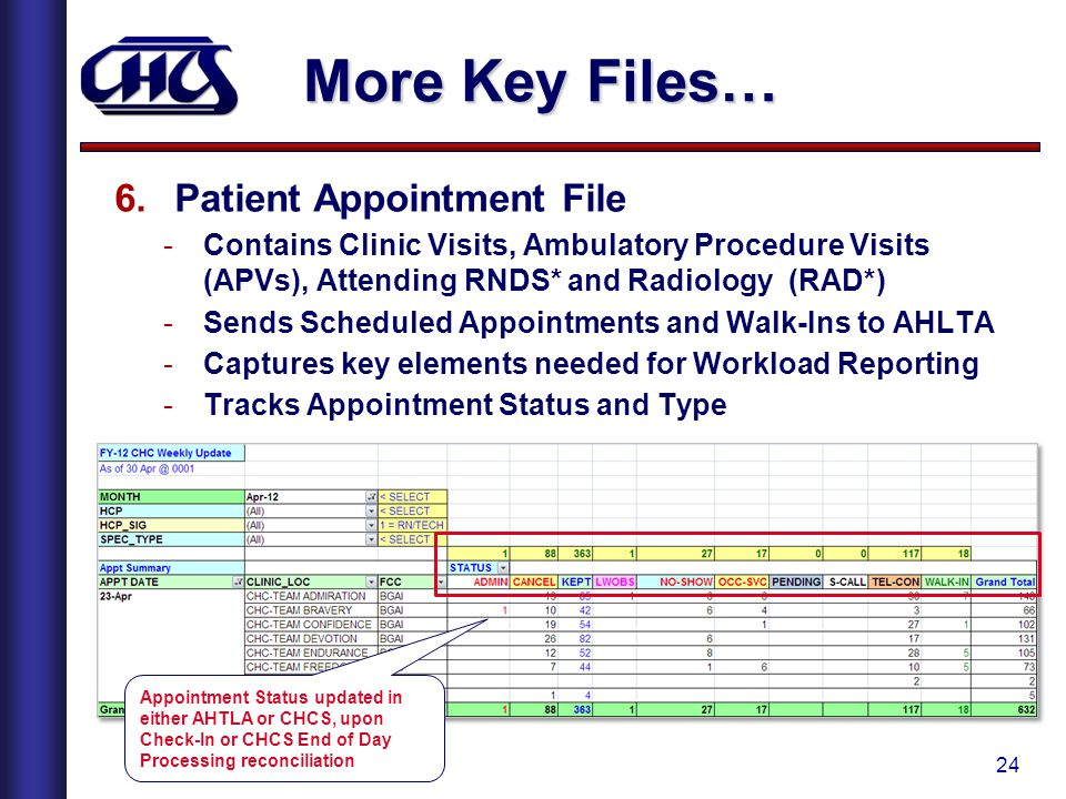 More Key Files… Patient Appointment File