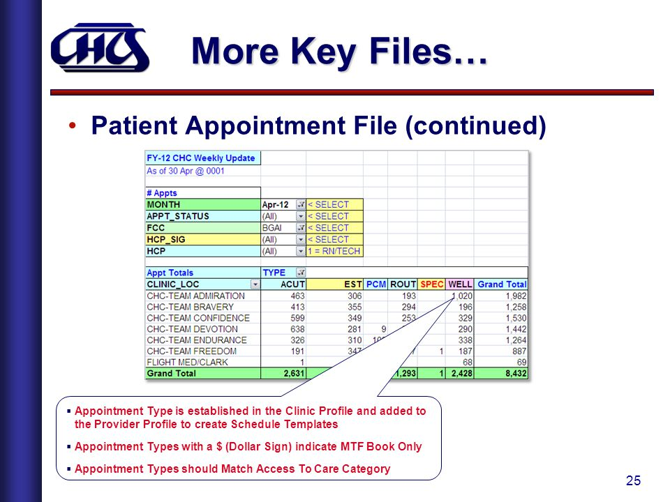 More Key Files… Patient Appointment File (continued)