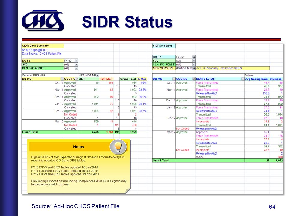 SIDR Status Source: Ad-Hoc CHCS Patient File