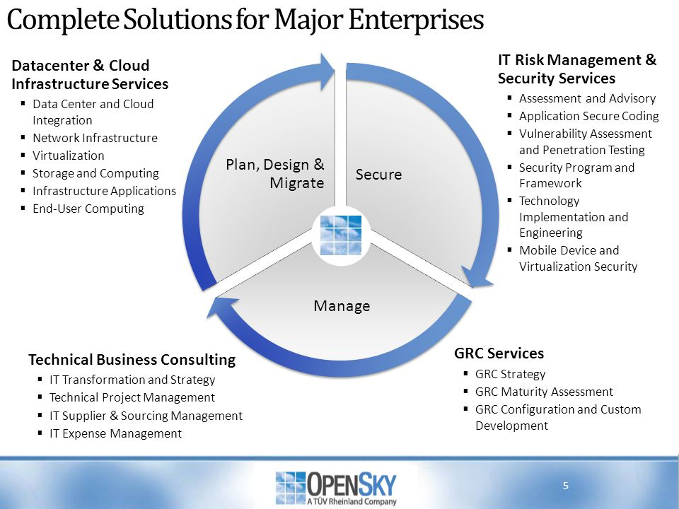 Complete Solutions for Major Enterprises