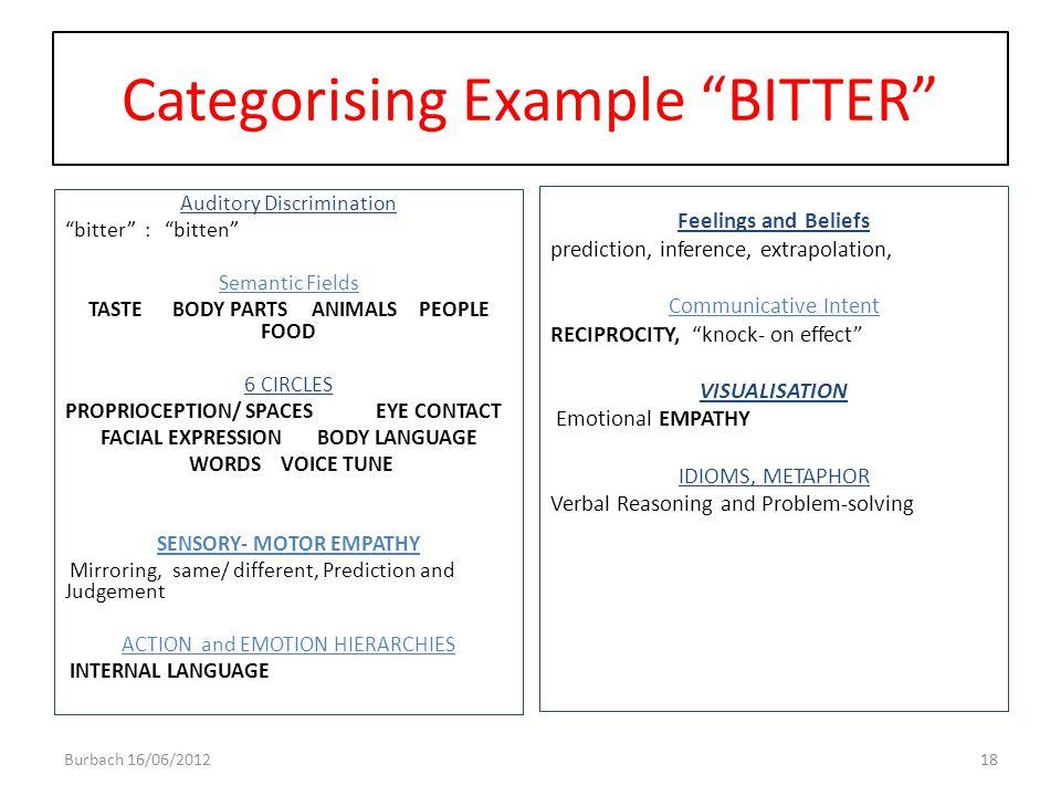 Categorising Example BITTER