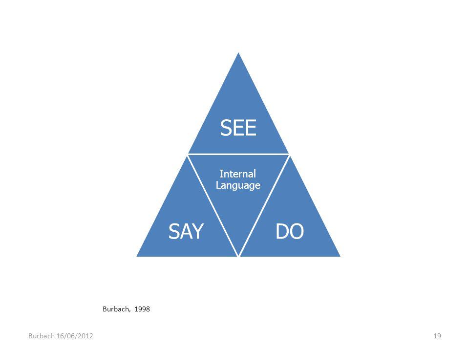 SEE SAY Internal Language DO Burbach, 1998 Burbach 16/06/2012