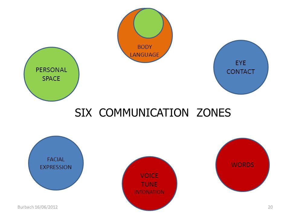 SIX COMMUNICATION ZONES
