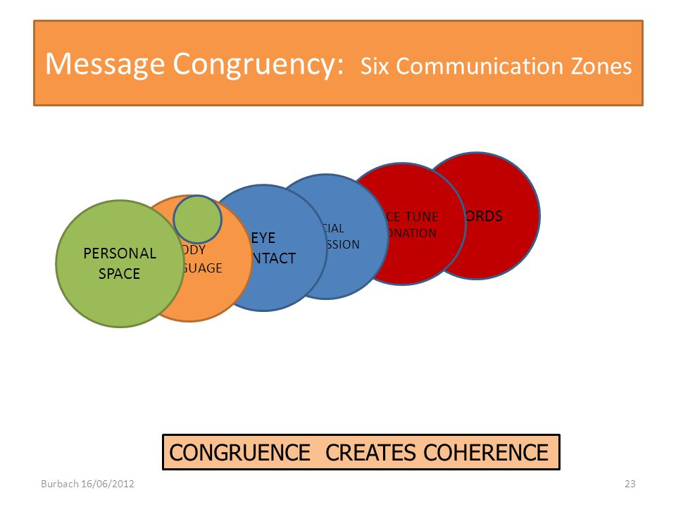Message Congruency: Six Communication Zones