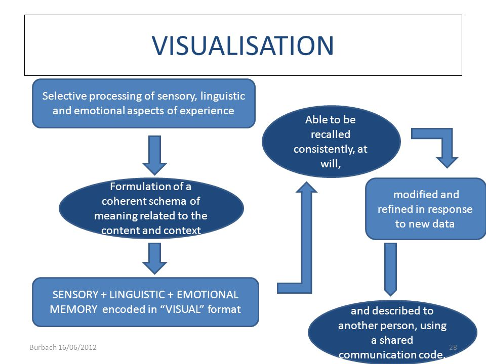 VISUALISATION Selective processing of sensory, linguistic and emotional aspects of experience. Able to be recalled consistently, at will,