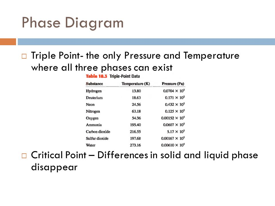 Phase Diagram Triple Point- the only Pressure and Temperature where all three phases can exist.