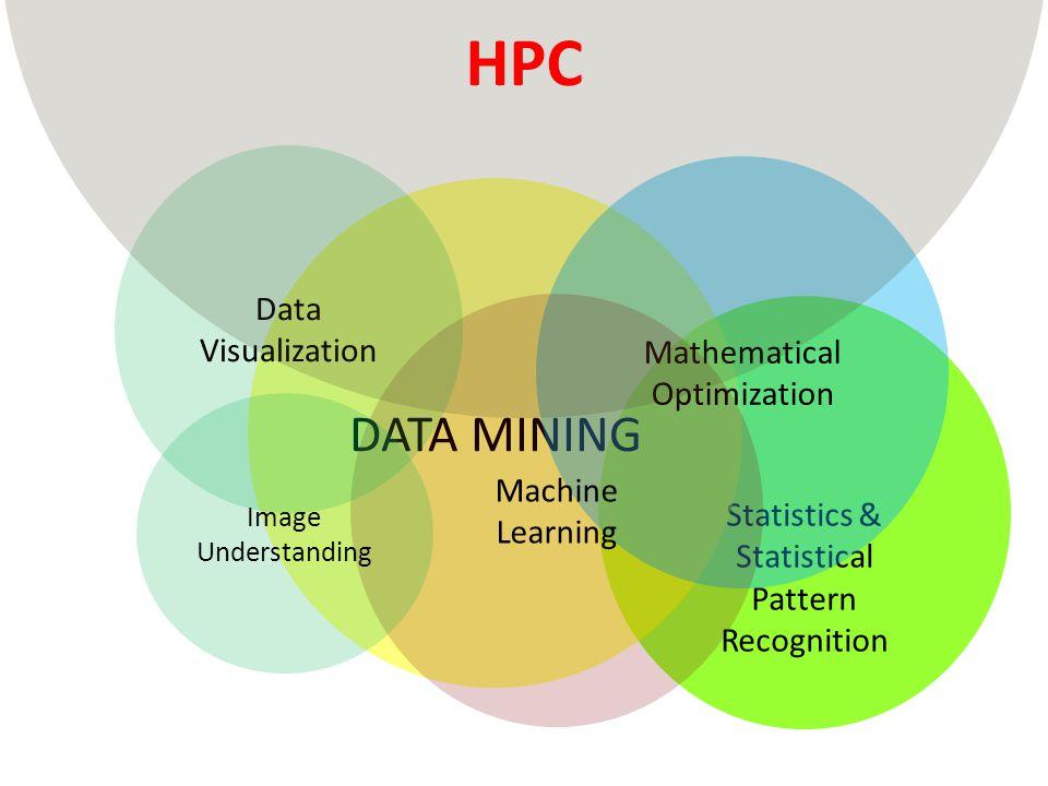 HPC DATA MINING Data Visualization Mathematical Optimization Machine