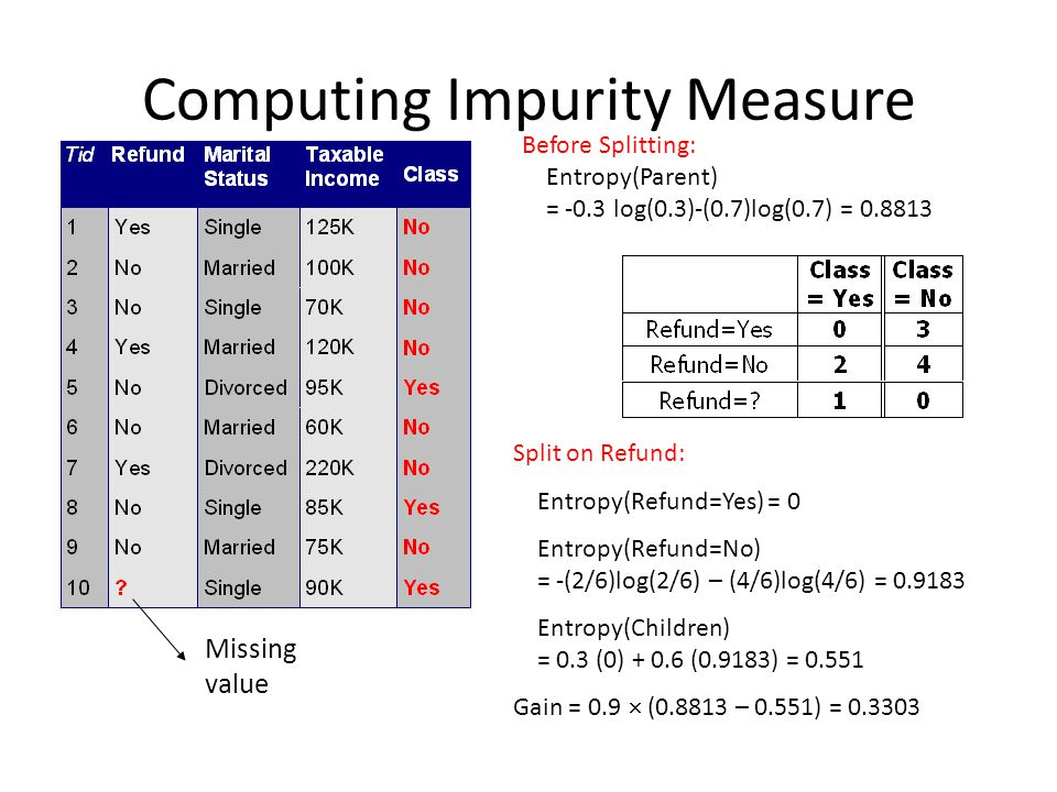Computing Impurity Measure