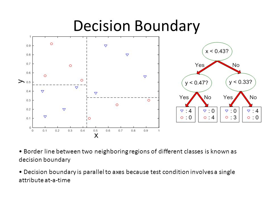 Decision Boundary Border line between two neighboring regions of different classes is known as decision boundary.