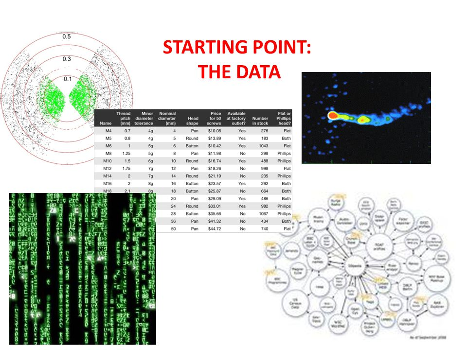 STARTING POINT: THE DATA