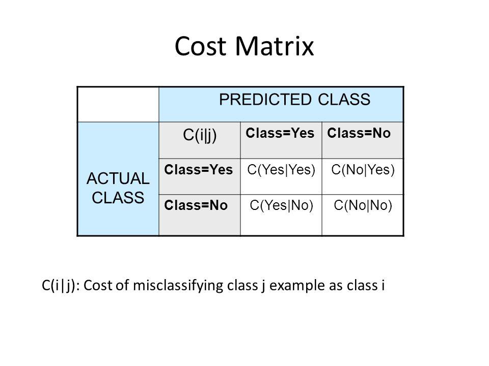 Cost Matrix PREDICTED CLASS C(i|j) ACTUAL CLASS