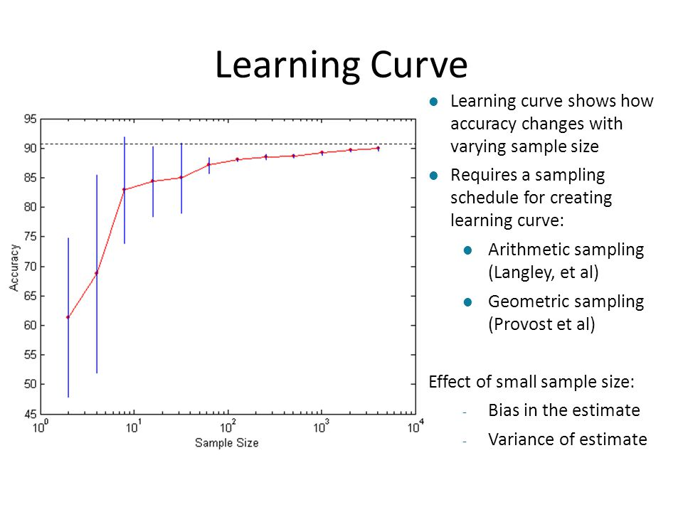 Learning Curve Learning curve shows how accuracy changes with varying sample size. Requires a sampling schedule for creating learning curve:
