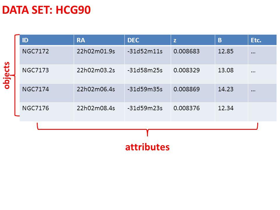 DATA SET: HCG90 attributes objects ID RA DEC z B Etc. NGC7172