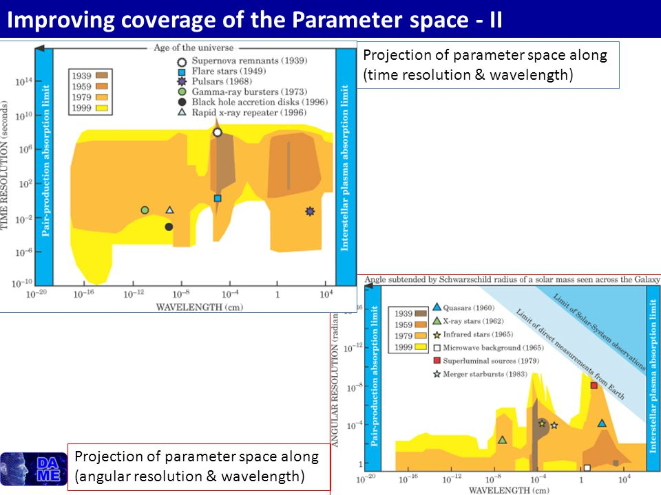 Improving coverage of the Parameter space - II