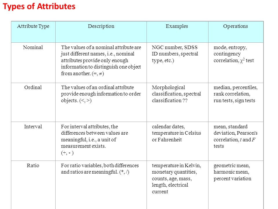 Types of Attributes Attribute Type Description Examples Operations