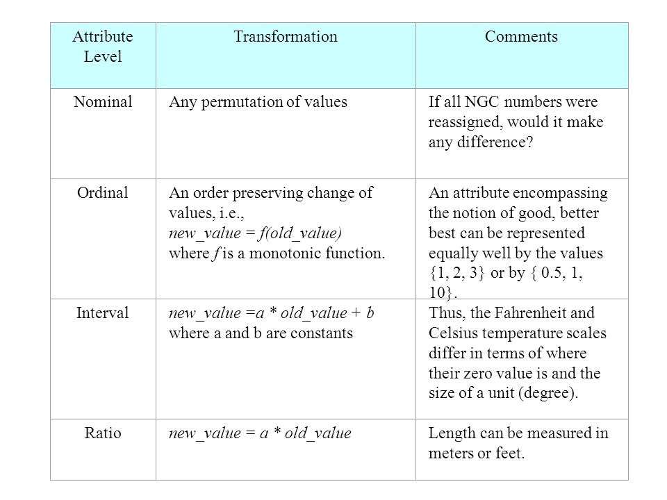 Attribute Level Transformation. Comments. Nominal. Any permutation of values. If all NGC numbers were reassigned, would it make any difference