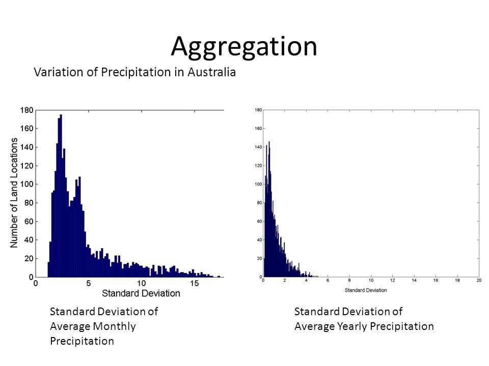 Aggregation Variation of Precipitation in Australia