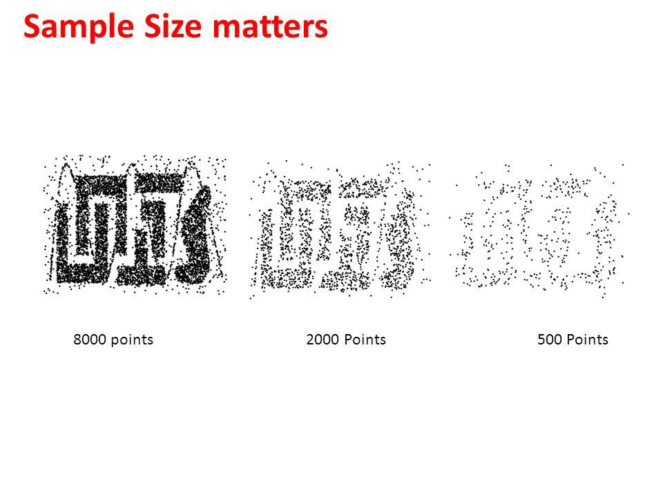 Sample Size matters 8000 points 2000 Points 500 Points