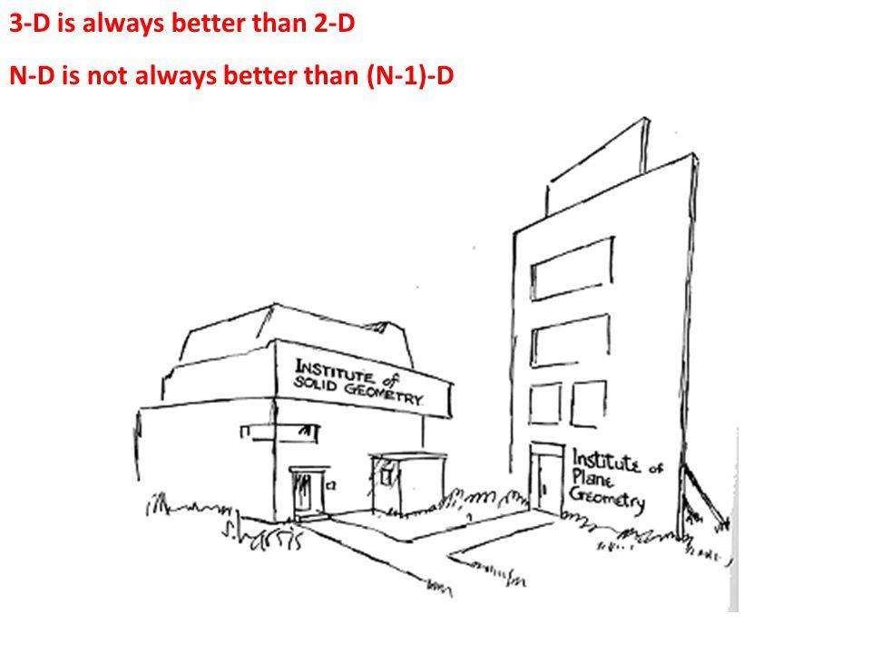 3-D is always better than 2-D