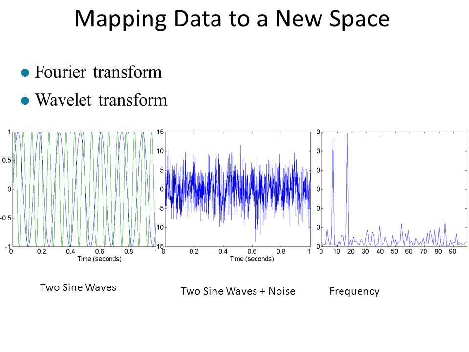 Mapping Data to a New Space