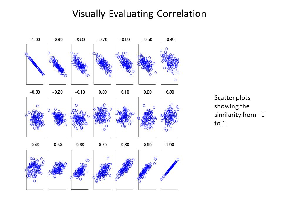 Visually Evaluating Correlation