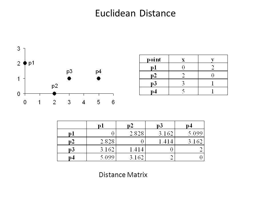 Euclidean Distance Distance Matrix