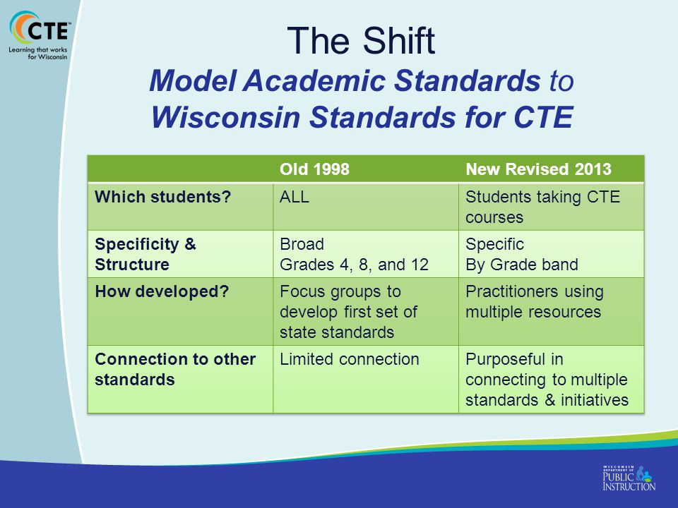 The Shift Model Academic Standards to Wisconsin Standards for CTE