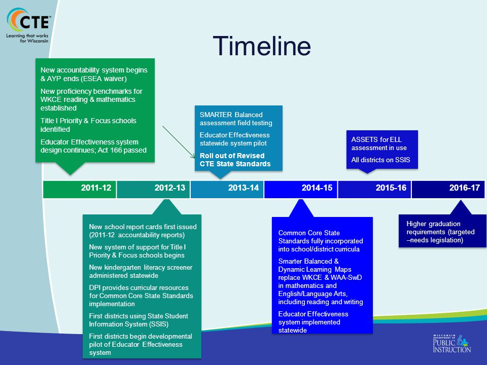 Timeline New accountability system begins & AYP ends (ESEA waiver) New proficiency benchmarks for WKCE reading & mathematics established.