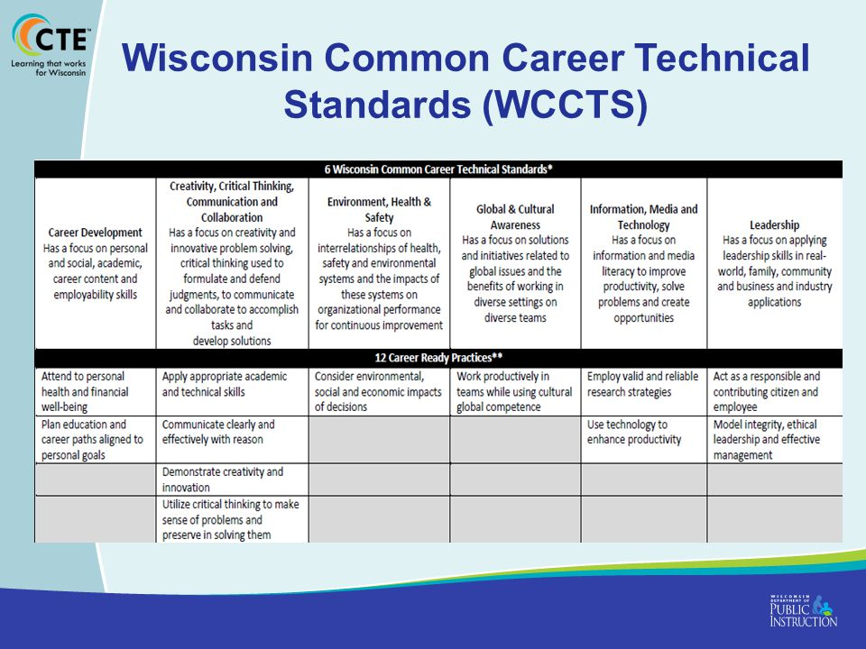 Wisconsin Common Career Technical Standards (WCCTS)