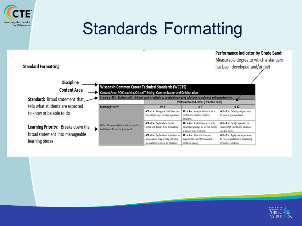 Standards Formatting Why numbered the way they are