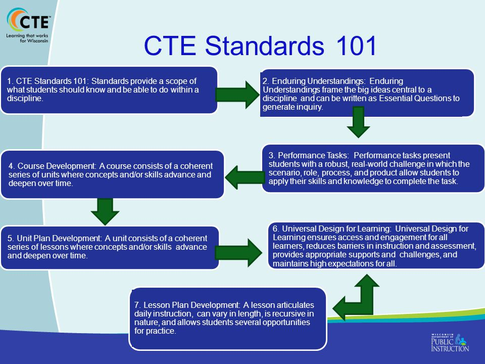 CTE Standards 101 1. CTE Standards 101: Standards provide a scope of what students should know and be able to do within a discipline.