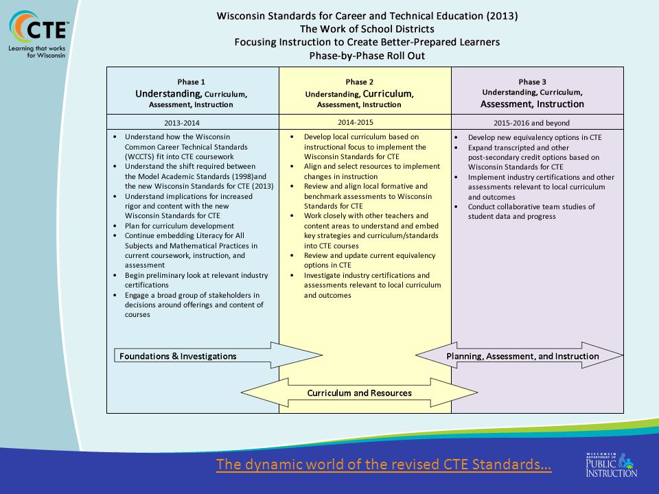 The dynamic world of the revised CTE Standards…