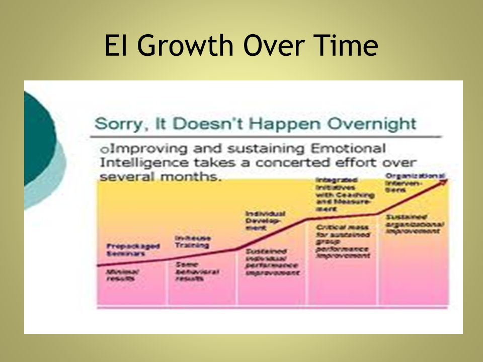EI Growth Over Time