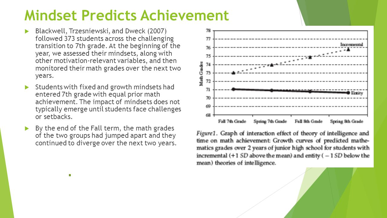 Mindset Predicts Achievement