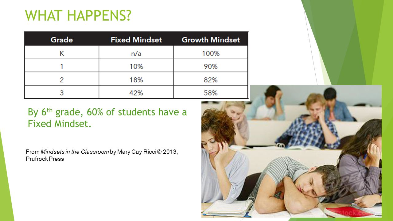 WHAT HAPPENS By 6th grade, 60% of students have a Fixed Mindset.
