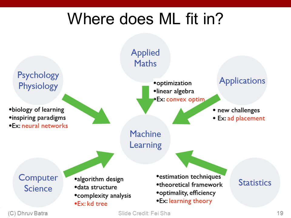 Where does ML fit in (C) Dhruv Batra Slide Credit: Fei Sha