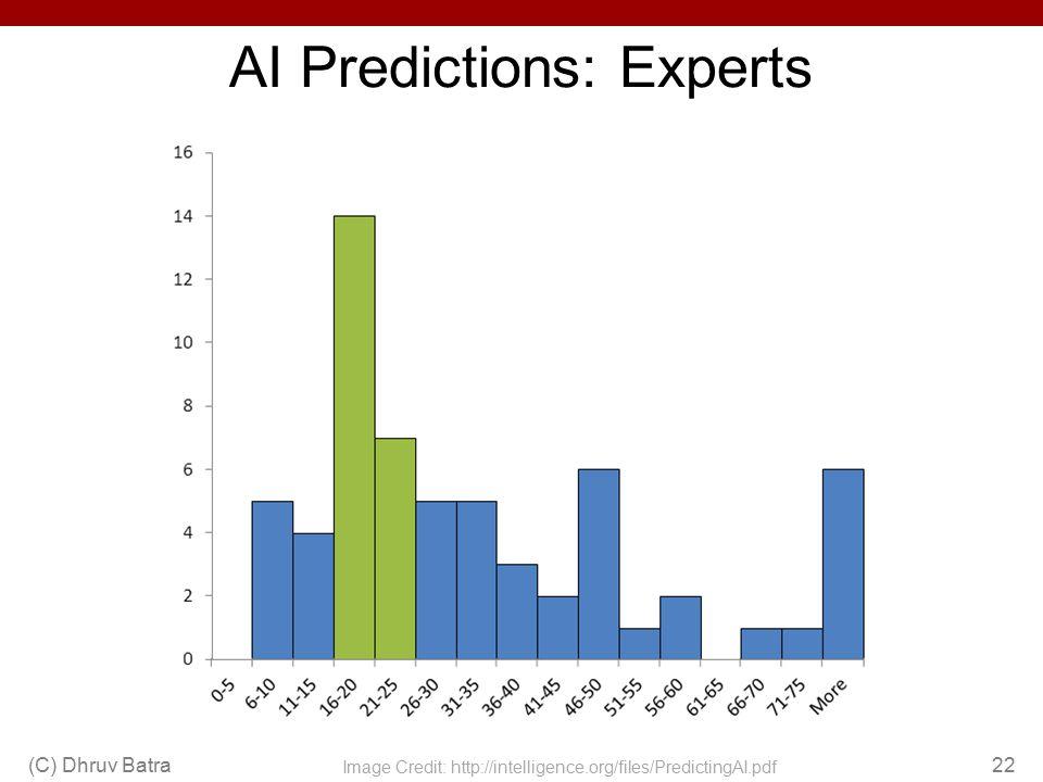 AI Predictions: Experts