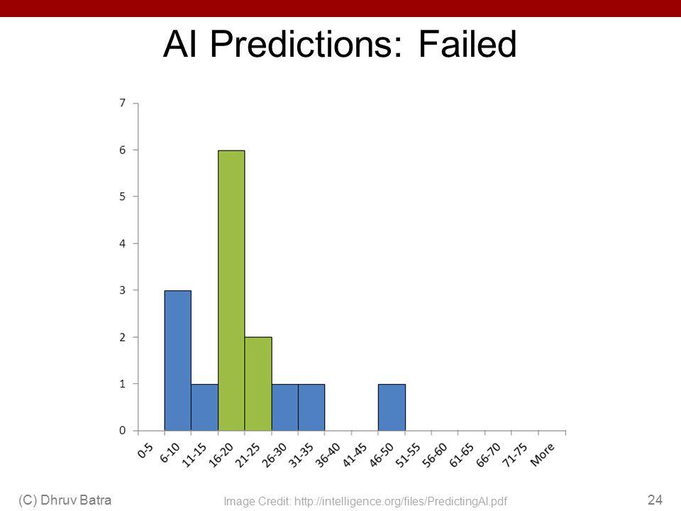 AI Predictions: Failed