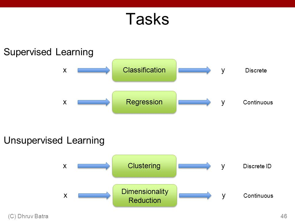 Tasks Supervised Learning Unsupervised Learning x Classification y x