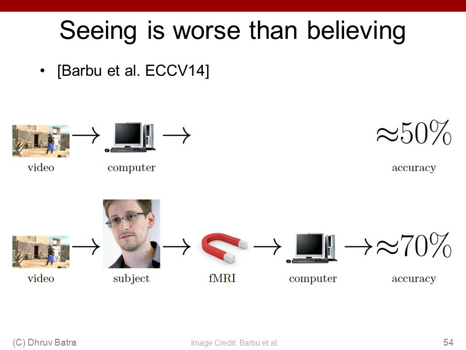 Seeing is worse than believing