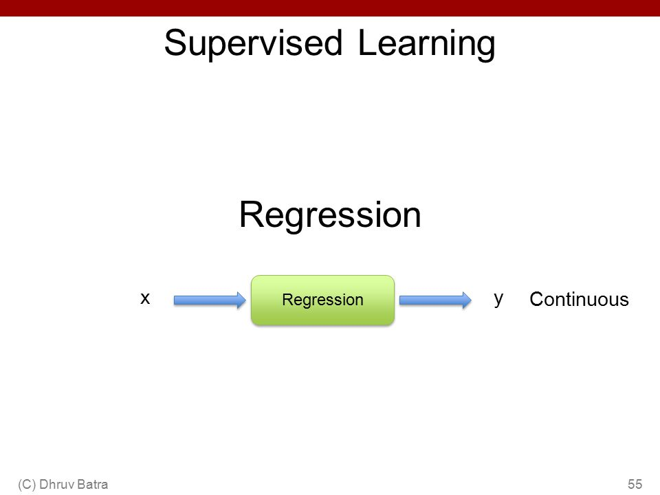 Supervised Learning Regression x y Continuous Regression