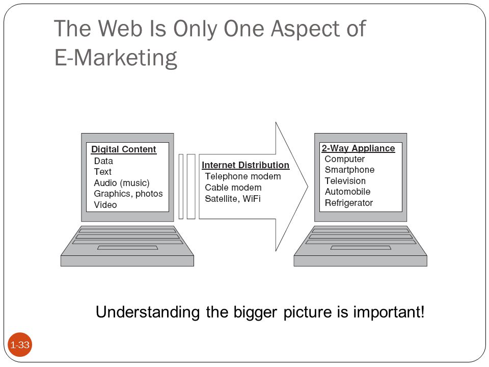 The Web Is Only One Aspect of E-Marketing