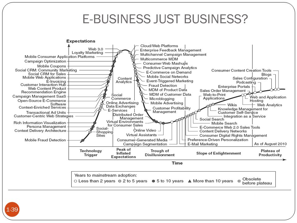 E-BUSINESS JUST BUSINESS